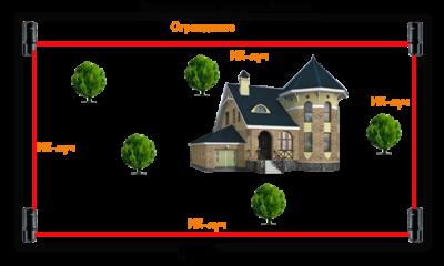 Система охраны периметра участка - Системы безопасности