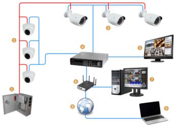 как правильно устанавливать сервер на хостинг