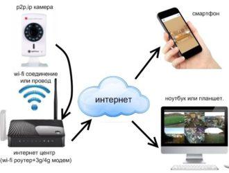 Видеонаблюдение на расстоянии через интернет