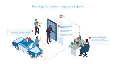 Техобслуживание сигнализации вневедомственной охраны